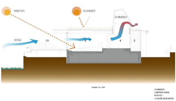 seccion-oficinas-sostenibles-DENEN
