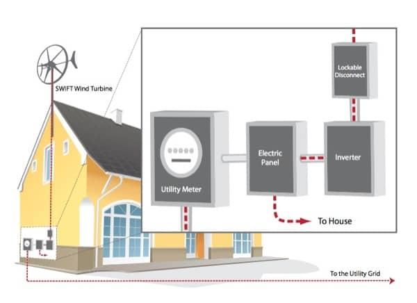 esquema-aerogenerador-casa