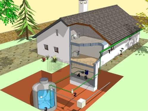 esquema de recogida de aguas pluviales