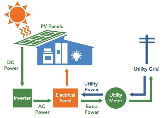 esquema-instalacion-fotovoltaica-vivienda