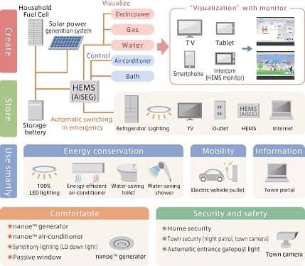 Fujisawa_SST-sistema-energetico