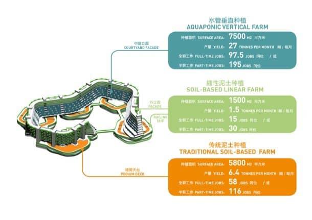 Granjas-urbanas-SPARK-grafico-cultivos