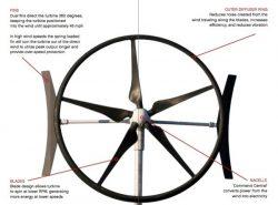 caracteristicas-turbina-eolica-SWIFT