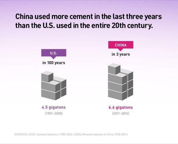 producción hormigón China-EEUU