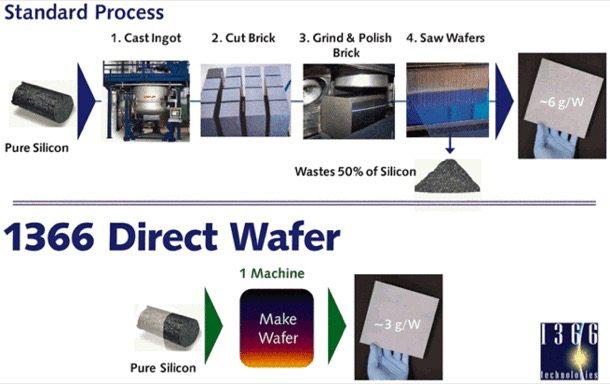 metodos-produccion-obleas-silicio
