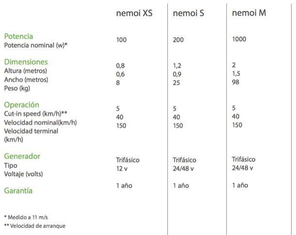 tubinas-eolicas-Nemoi