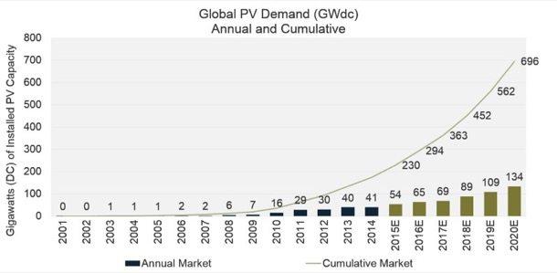 estimacion-produccion-energia-solar-GTM-Research