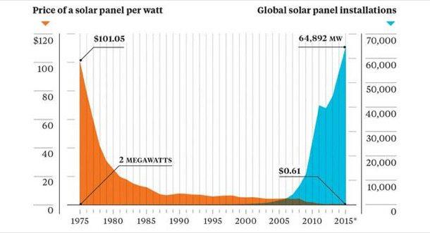 evolución energía solar instalada y precio