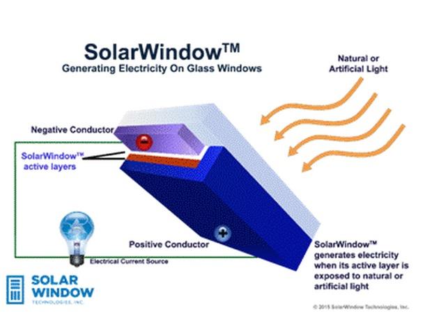 Ventanas Solares Para Los Rascacielos