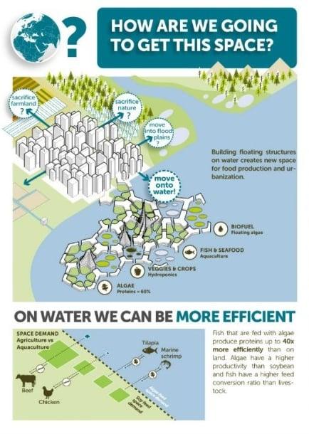 ciudad flotante eficiente