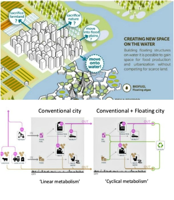 ciudad flotante sostenible