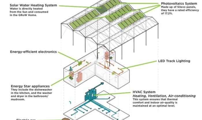 GRoW sistemas energeticos