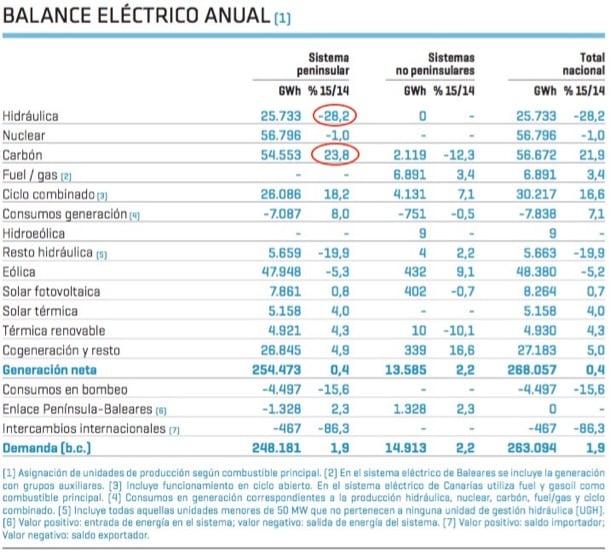 generación eléctrica anual 2015 España