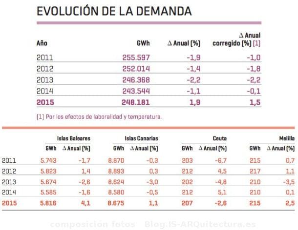 demanda de energía España en el 2015