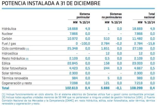 potencia instalada España al final 2015