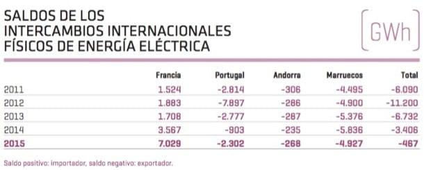 saldos intercambio energia internacional