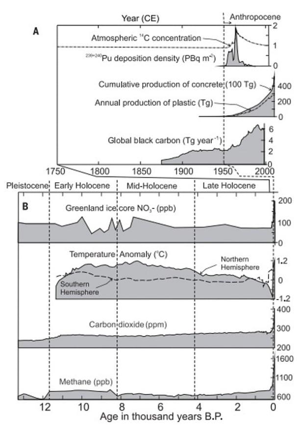 época geológica Antropoceno