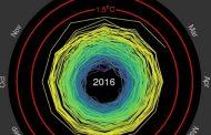 Gráfico que resume el calentamiento global