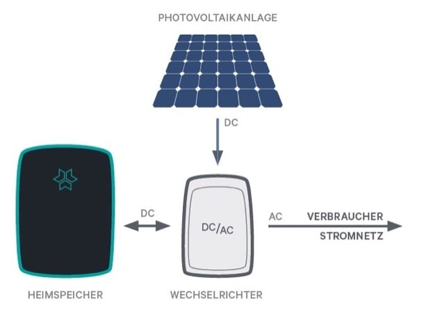 sistema solar batería Mavero