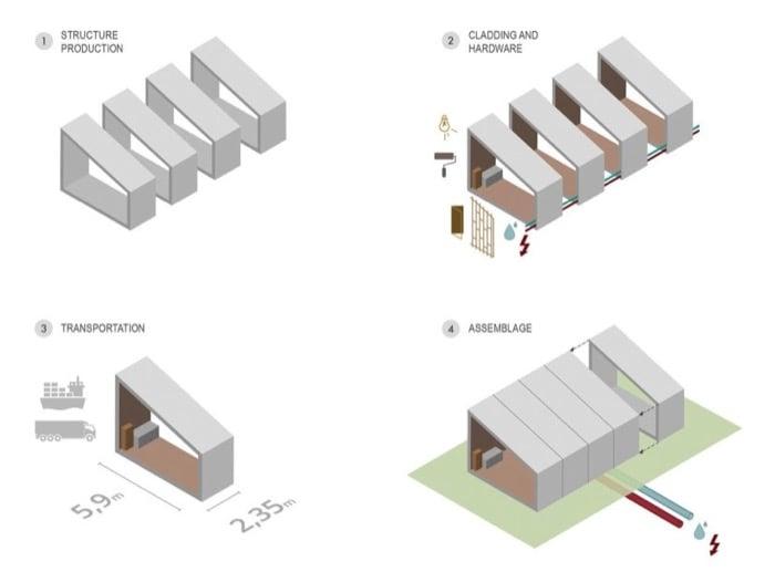 Sistema De Construcci 243 N Modular De Hormig 243 N Armado