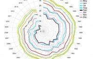 Adiós al hielo Ártico, según Peter Wadhams