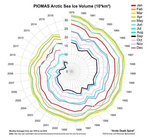 Arctic-Death-Spiral-Espiral muerte Artico
