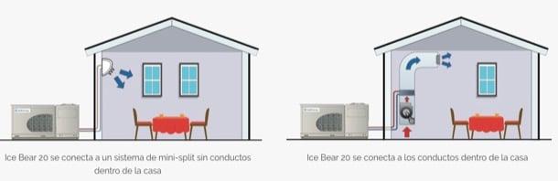 esquema instalación aire acondicionado hielo Icebear