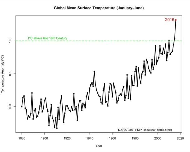 temperatura, uno de los indicadores del cambio climático