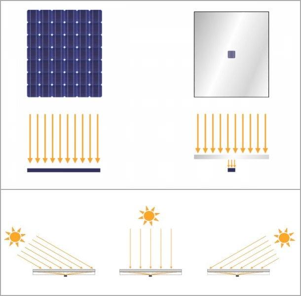 sistema-insolight-concetración-sobre-celdas-solares