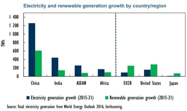 crecimiento-generacion-renovable-electricidad