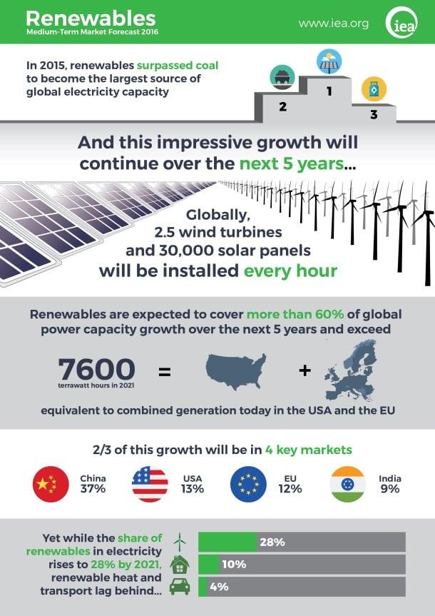 infografia-crecimiento-renovables-2015