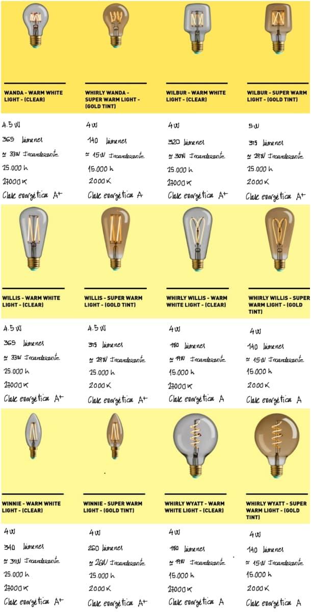 wattnott-caracteristicas-bombillas-edison