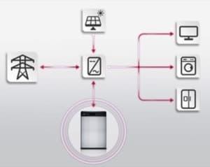 bateria-lg-esquema-instalacion-fotovoltaica