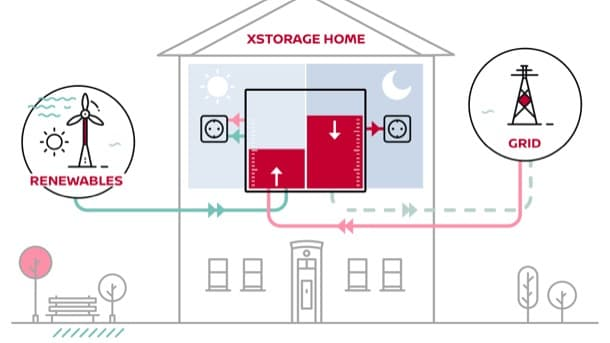 bateria-xstorage-nissan-esquema