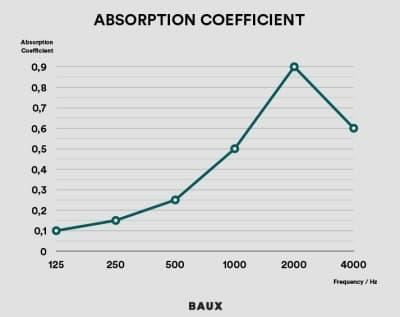 absorción acústica de los paneles BAUX