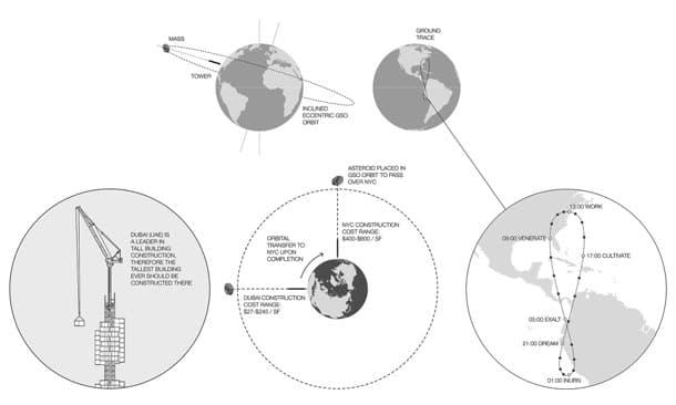 diagramas trayectoria Analema Tower