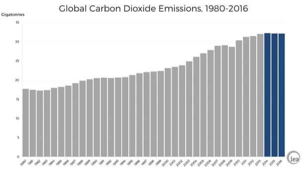 evolución emisiones globales de CO2