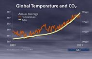 Relación entre temperatura global y CO2