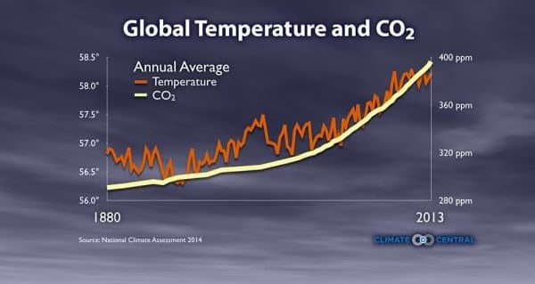 relación clima y CO2