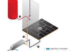EcoDrain: para ahorrar energía en la ducha
