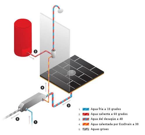 esquema ahorrar energía en la ducha con ecodrain