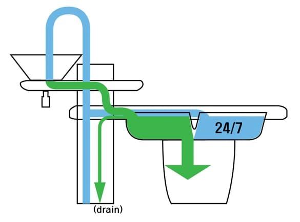 Eco Bath inodoro dos tanques de agua