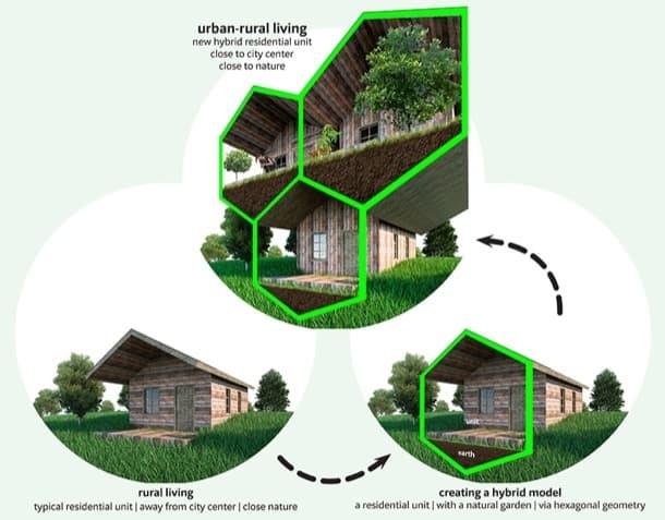 bloque Urban Rural módulos hexagonales