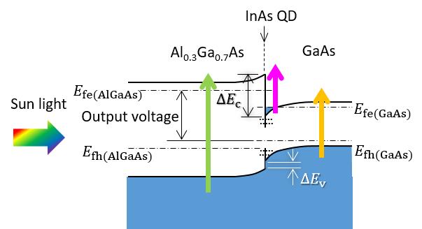 esquema celda solar más eficiente profesor Kita Takashi