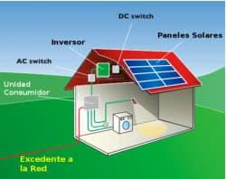 esquema instalación solar