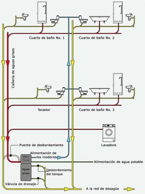 esquema tanque brac