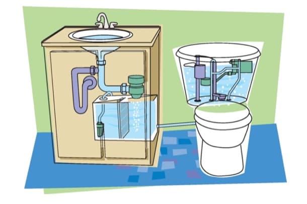reciclar aguas grises con método Aqus