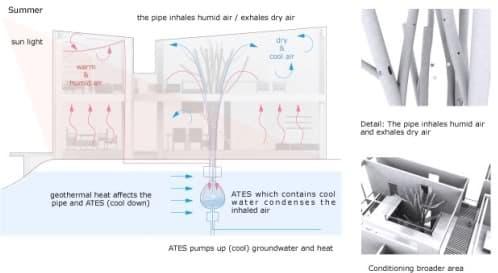 acondicionador de aire con forma de arbol